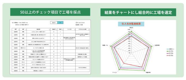 海外工場選択基準図